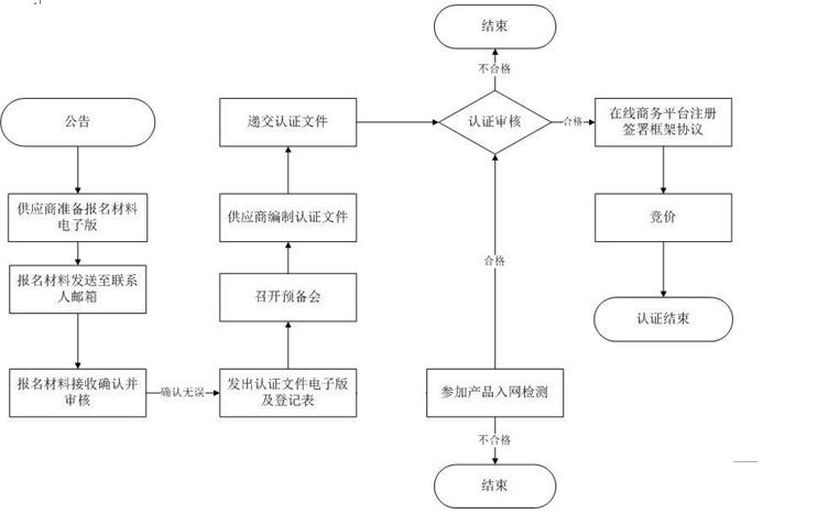 中国铁塔股份有限公司2015年漏缆及配件产品 供应商认证公告